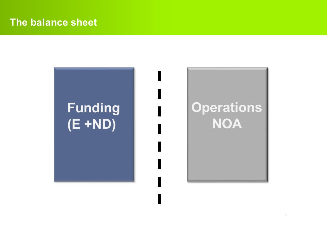 The balance sheet Funding (E +ND) Operations NOA