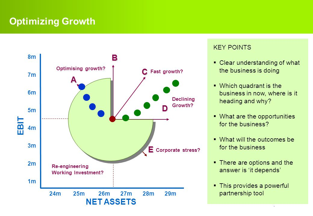 Optimizing Growth B C A D EBIT E NET ASSETS KEY POINTS
