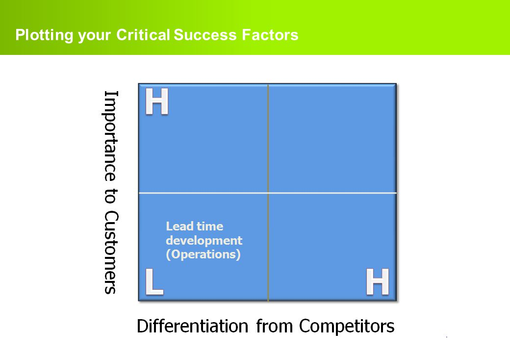 Plotting your Critical Success Factors