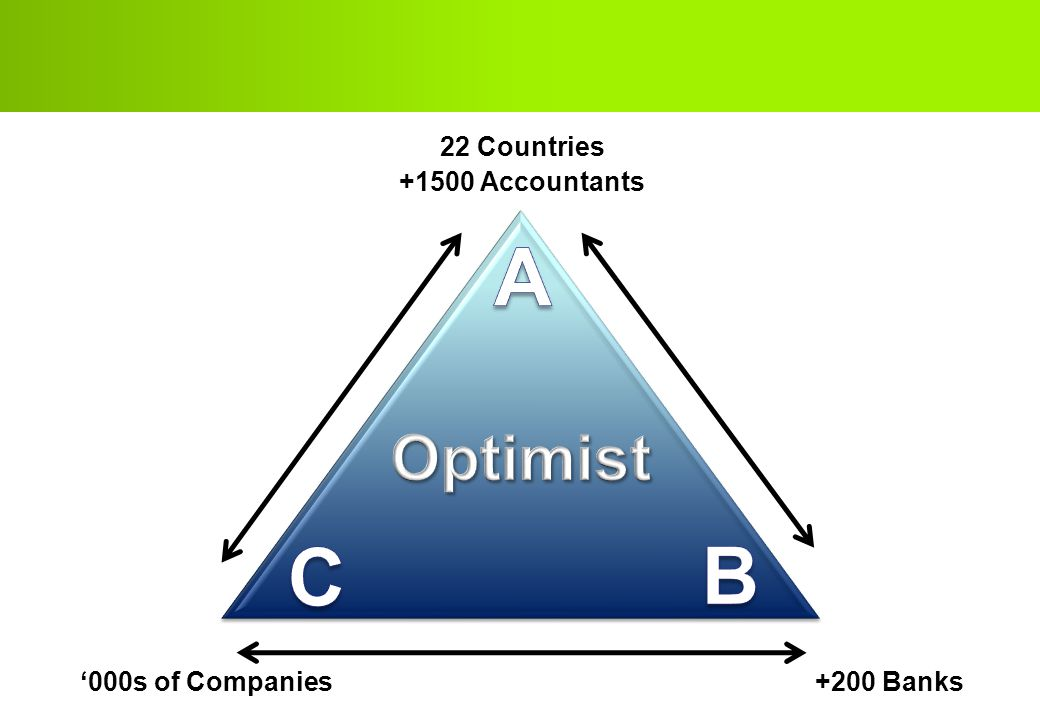 A C B Optimist 22 Countries +1500 Accountants '000s of Companies