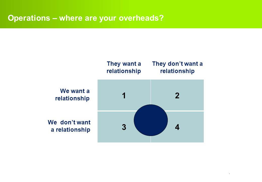 Operations – where are your overheads