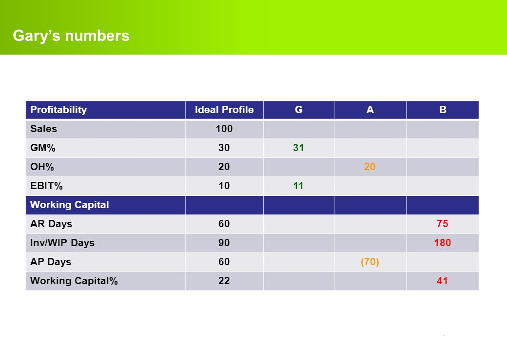 Gary's numbers Profitability Ideal Profile G A B Sales 100 GM% 30 31