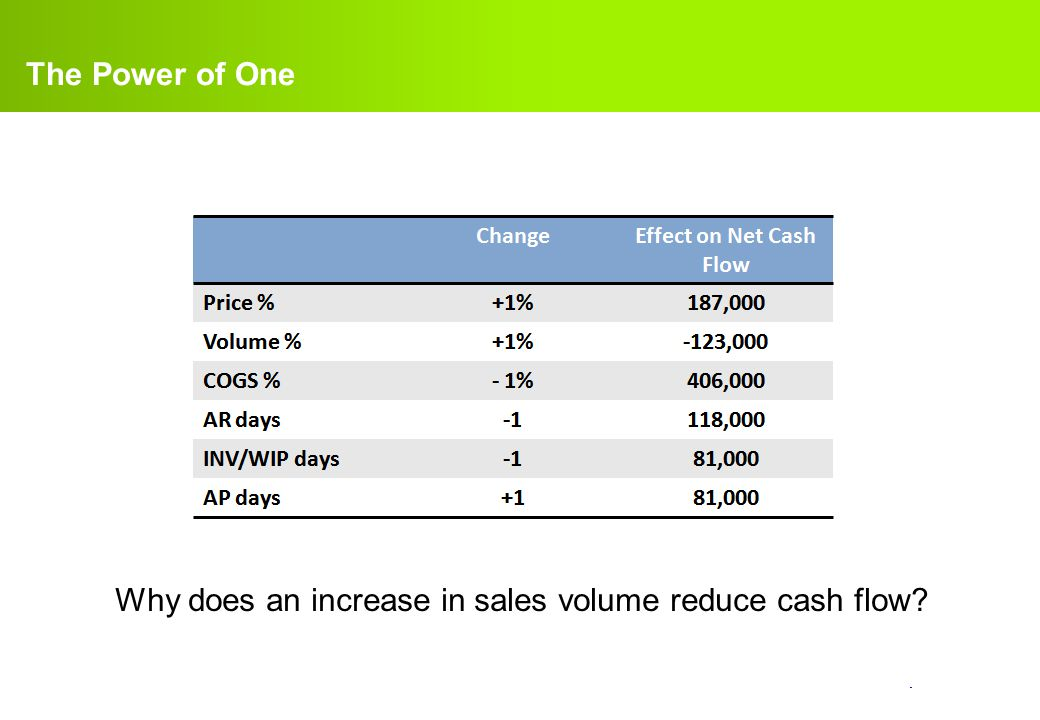 The Power of One Why does an increase in sales volume reduce cash flow