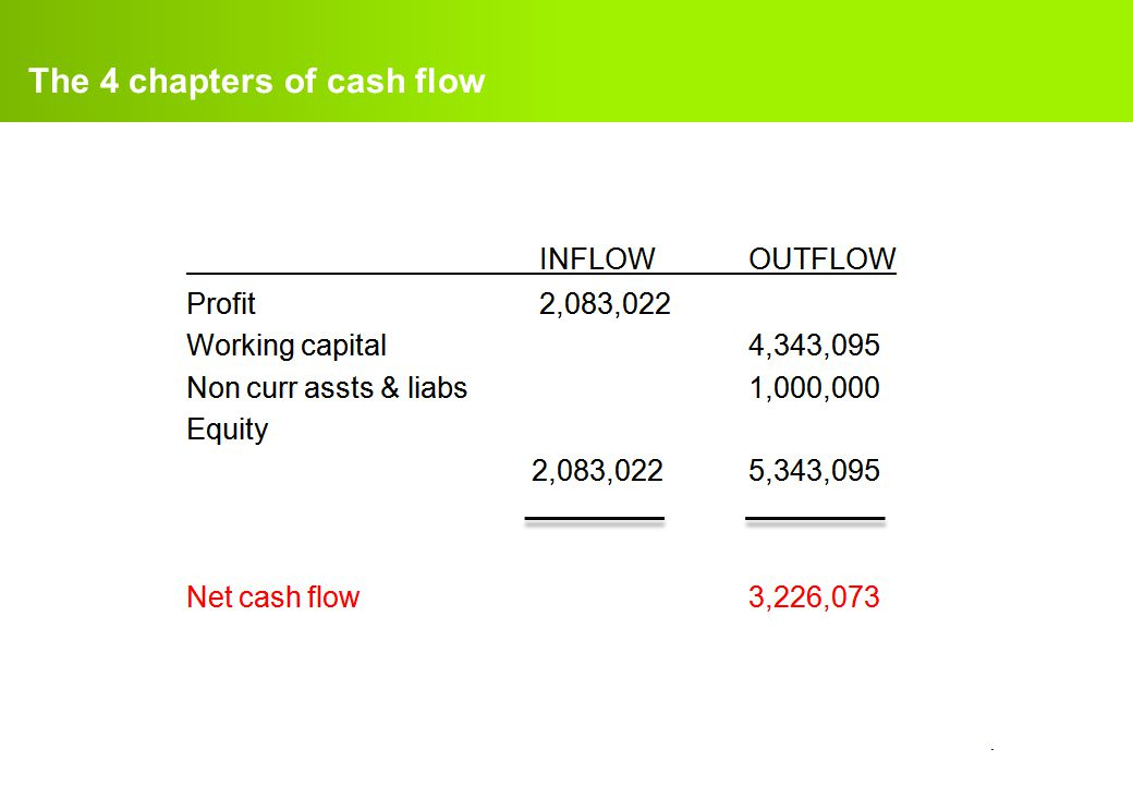 The 4 chapters of cash flow