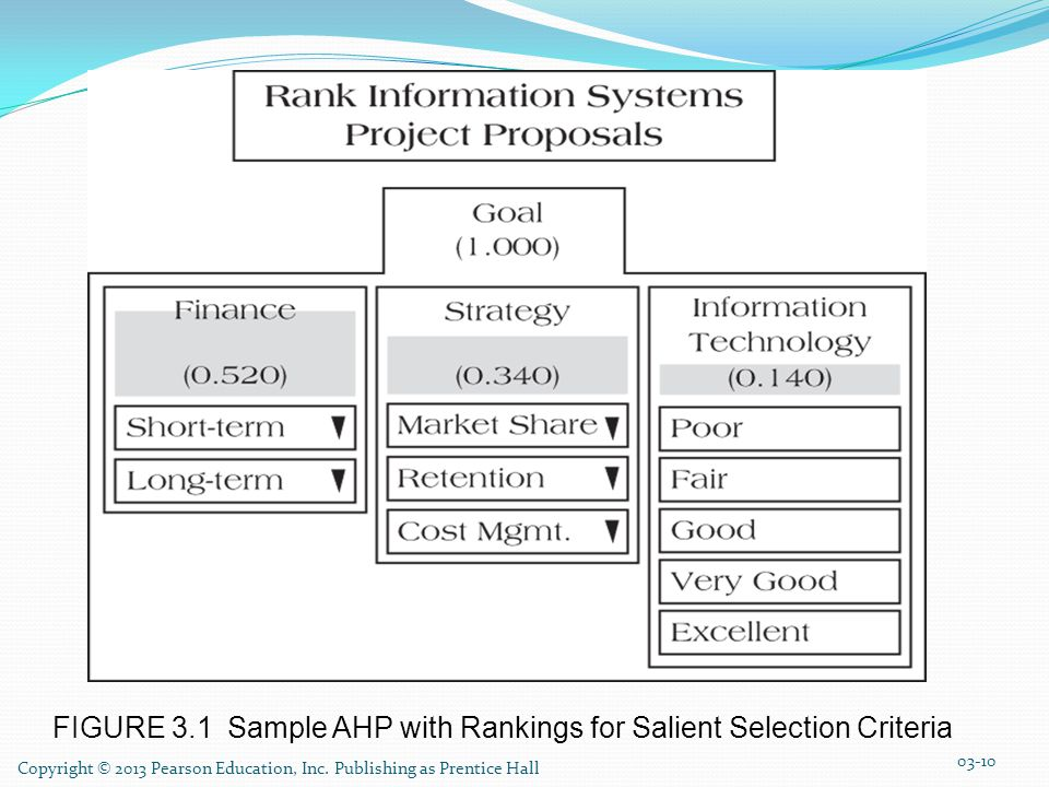 FIGURE 3.1 Sample AHP with Rankings for Salient Selection Criteria