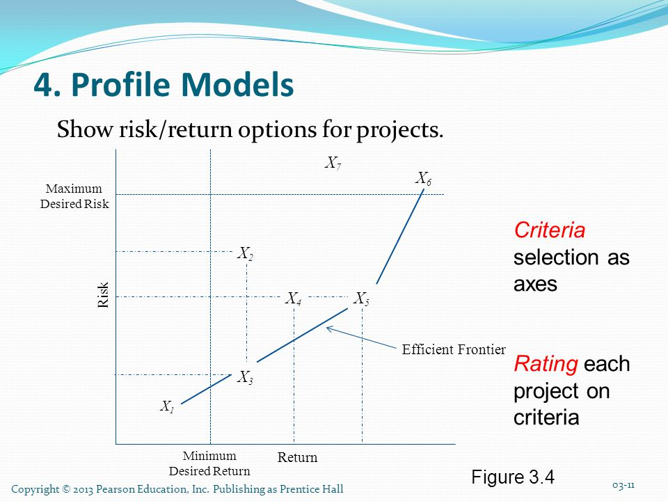 4. Profile Models Show risk/return options for projects.