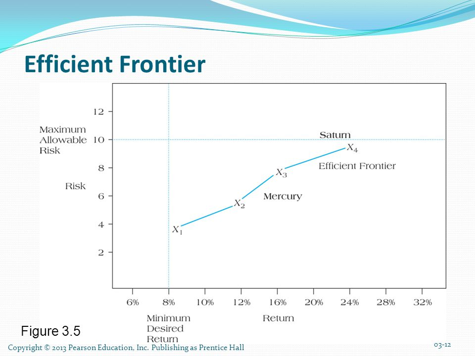 Efficient Frontier Figure 3.5