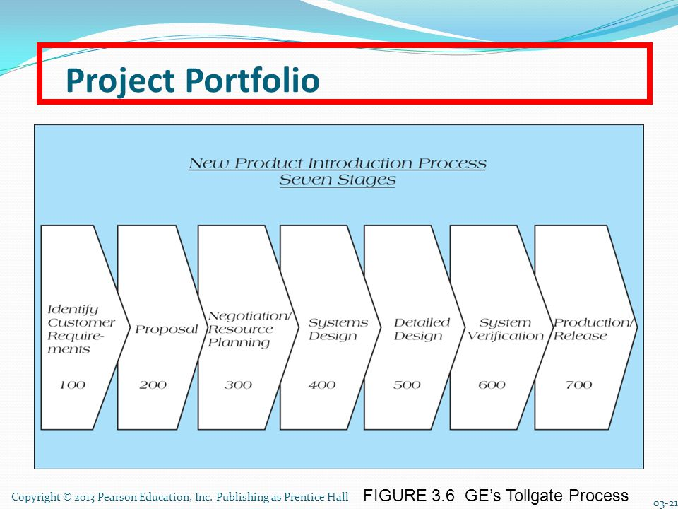 Project Portfolio FIGURE 3.6 GE's Tollgate Process