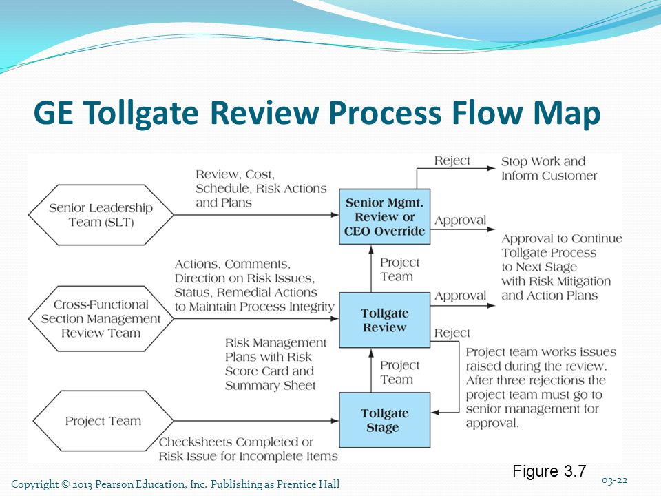 GE Tollgate Review Process Flow Map