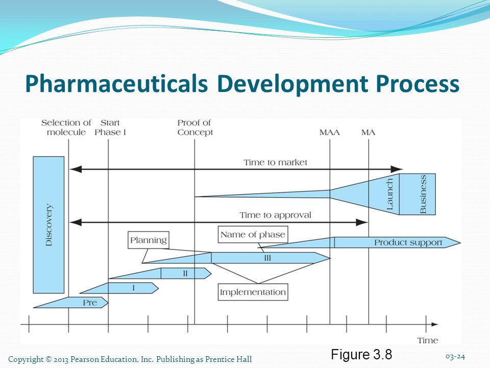 Pharmaceuticals Development Process