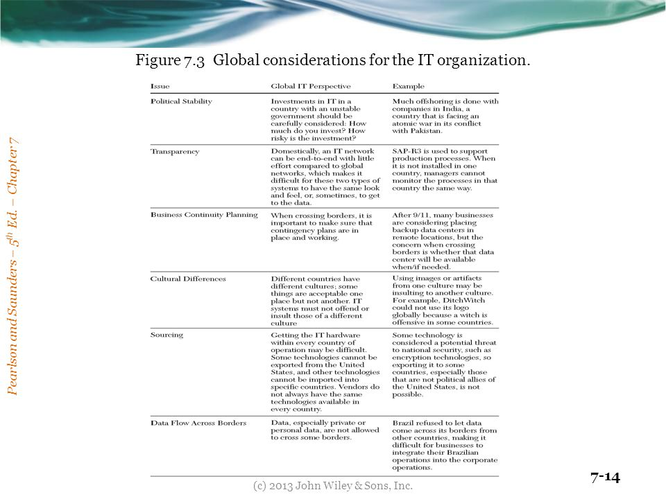 Figure 7.3 Global considerations for the IT organization.
