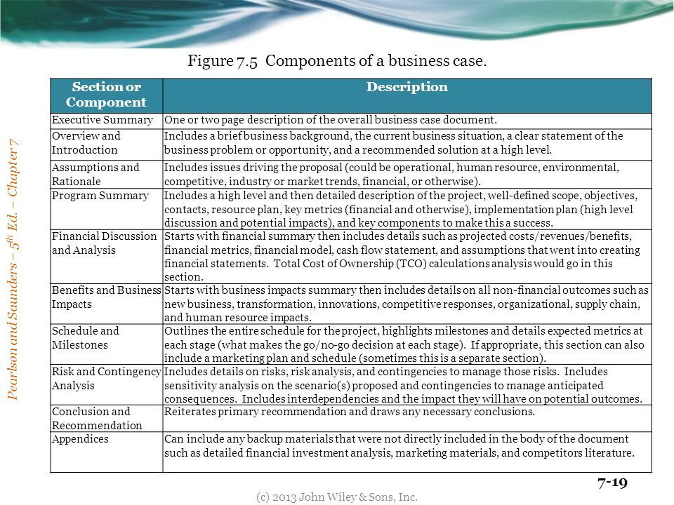Figure 7.5 Components of a business case.