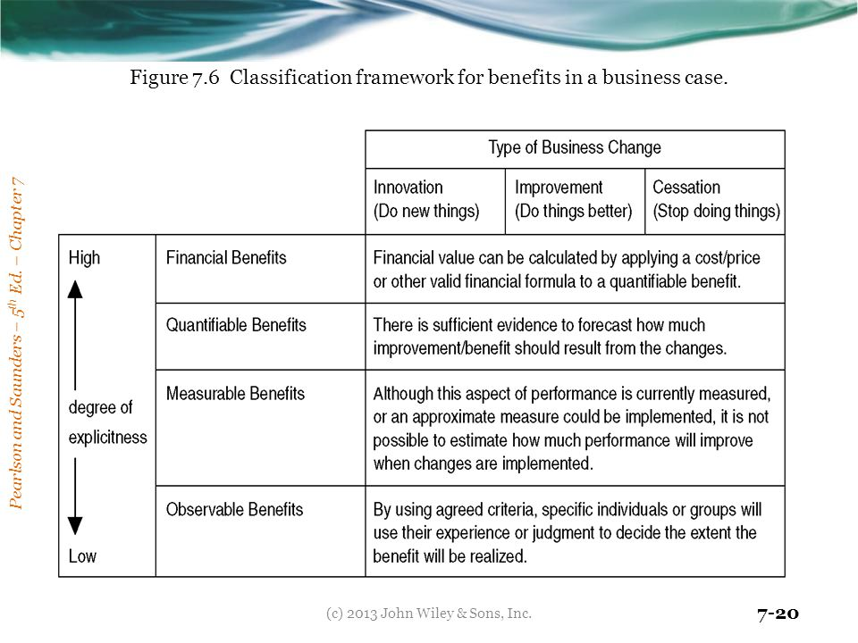 Figure 7.6 Classification framework for benefits in a business case.