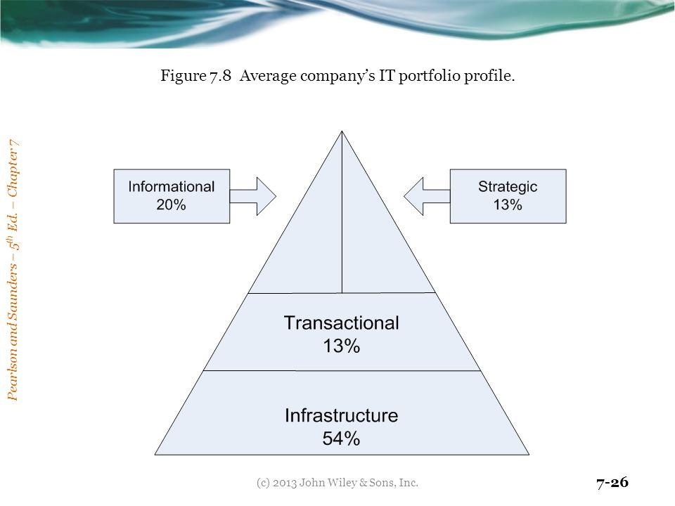 Figure 7.8 Average company's IT portfolio profile.
