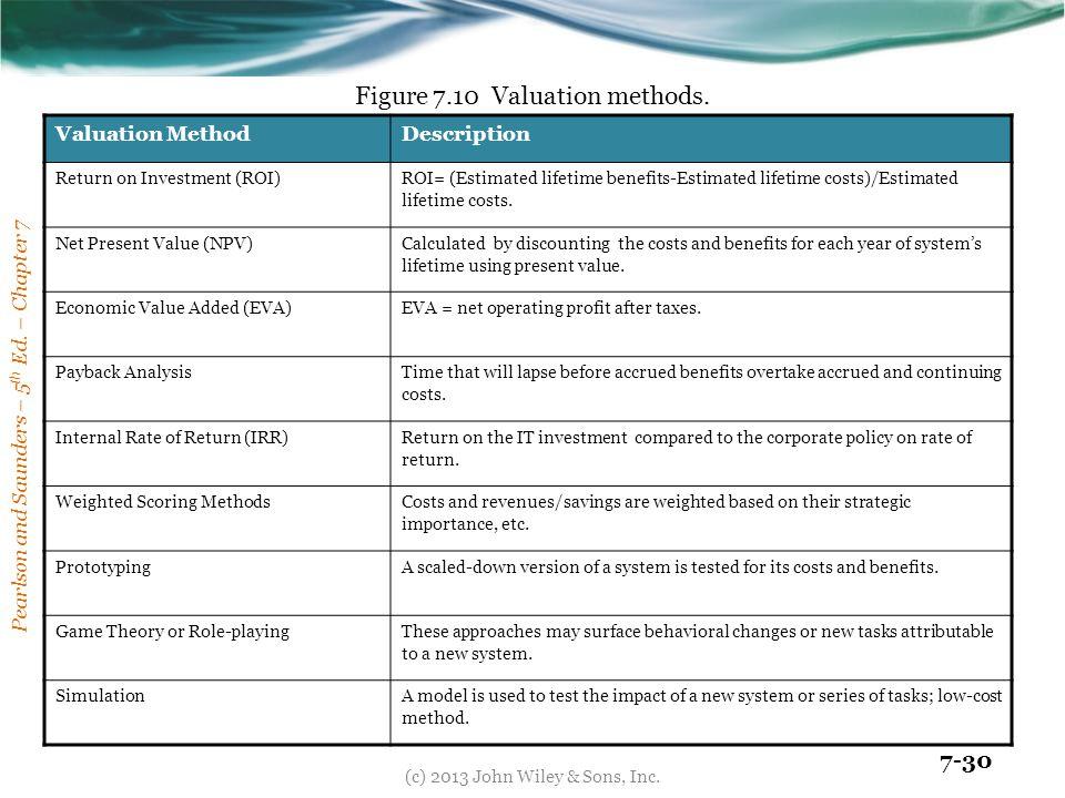 Figure 7.10 Valuation methods.