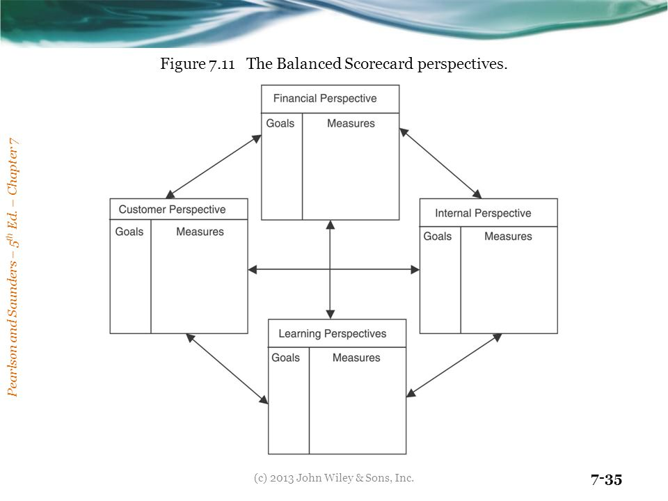 Figure 7.11 The Balanced Scorecard perspectives.