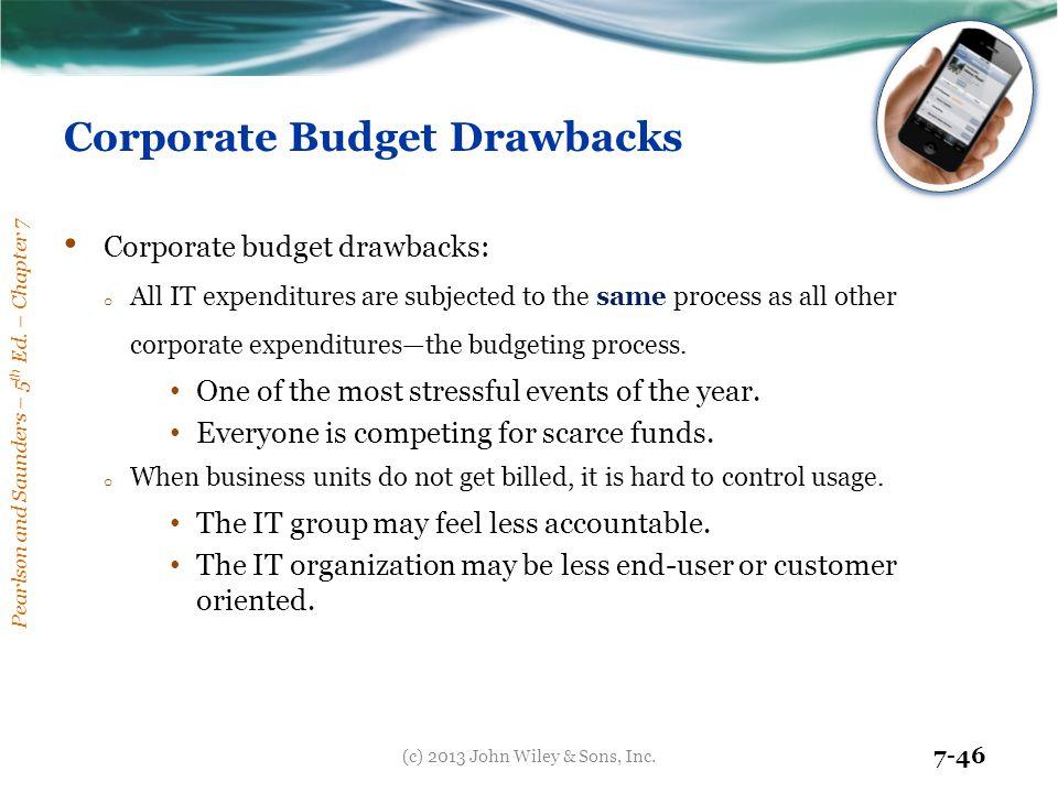 Corporate Budget Drawbacks