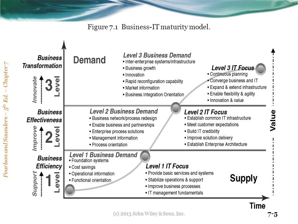 Figure 7.1 Business-IT maturity model.
