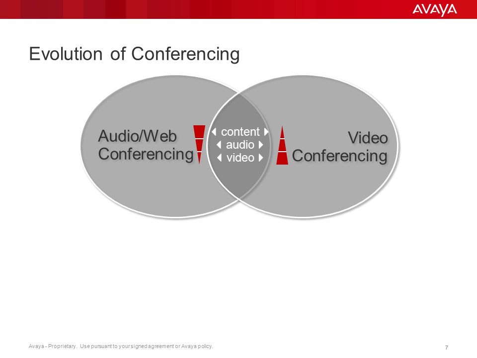 Evolution of Conferencing