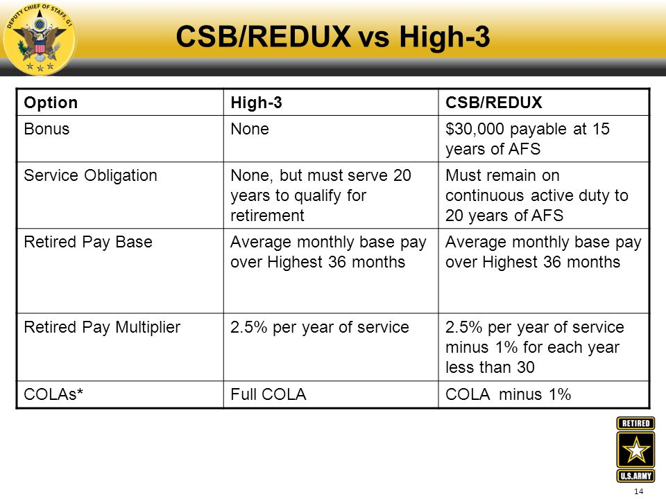 CSB/REDUX vs High-3 Option High-3 CSB/REDUX Bonus None