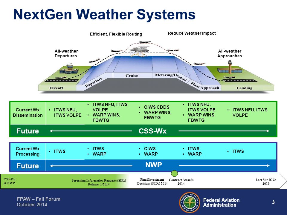 NextGen Weather Systems