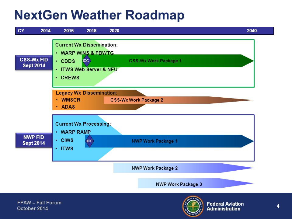 NextGen Weather Roadmap