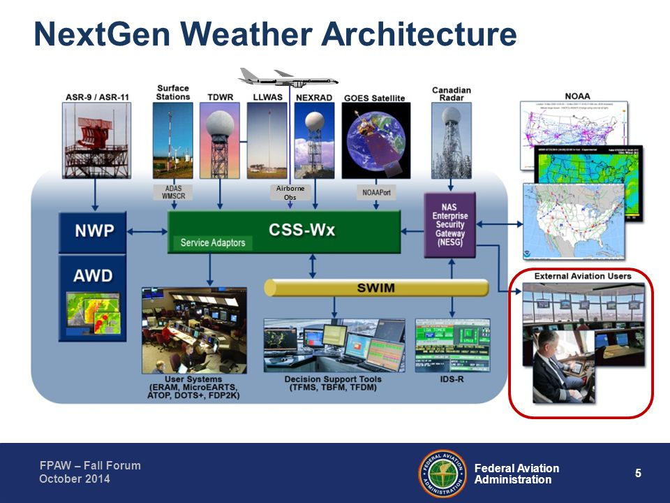 NextGen Weather Architecture