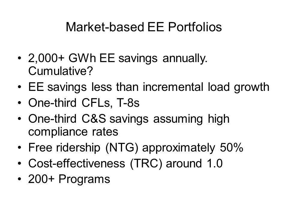Market-based EE Portfolios
