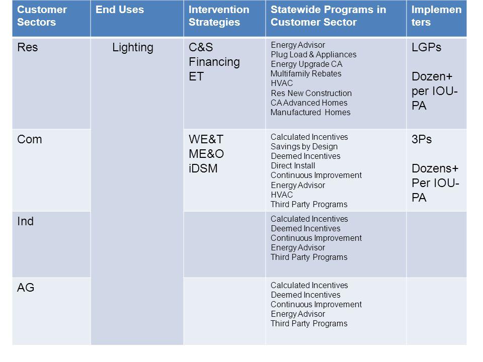Res Lighting C&S Financing ET LGPs Dozen+ per IOU-PA Com WE&T ME&O