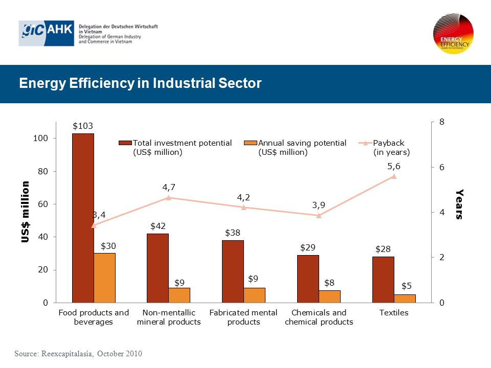 Energy Efficiency in Industrial Sector