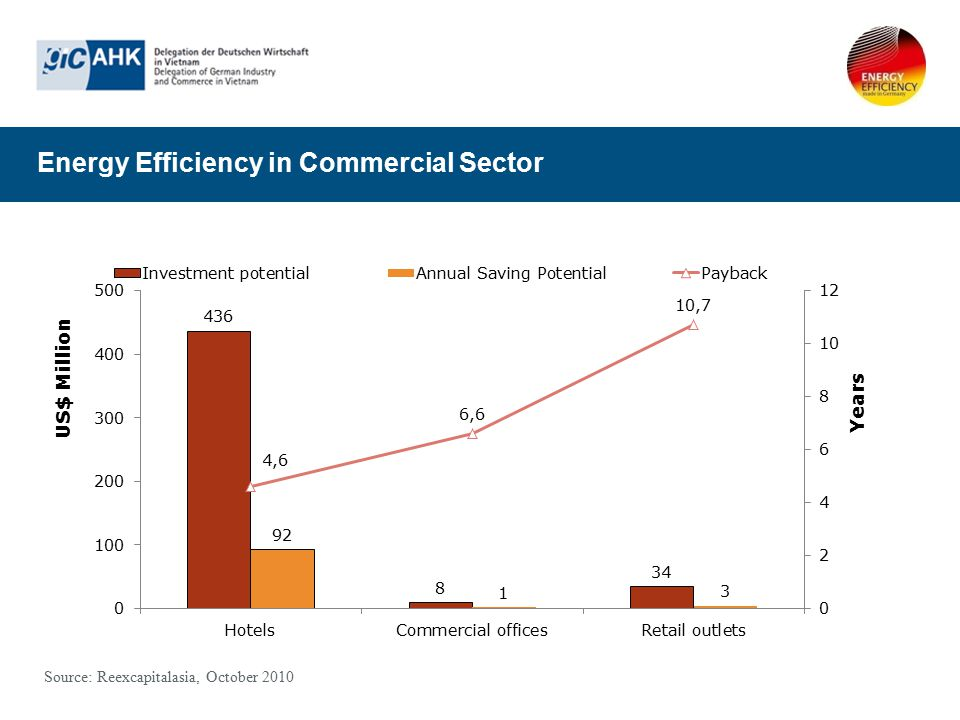 Energy Efficiency in Commercial Sector