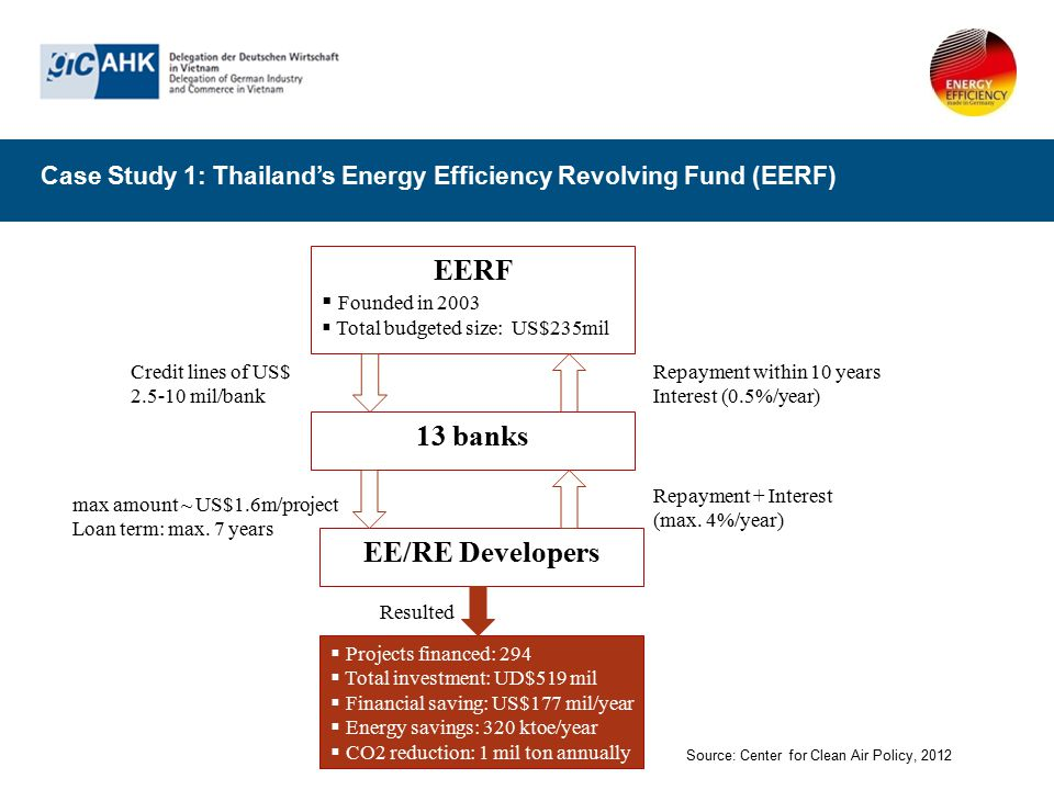 EERF 13 banks EE/RE Developers