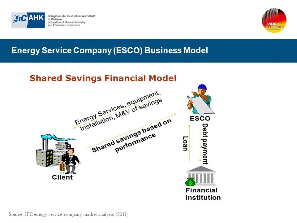 Energy Service Company (ESCO) Business Model