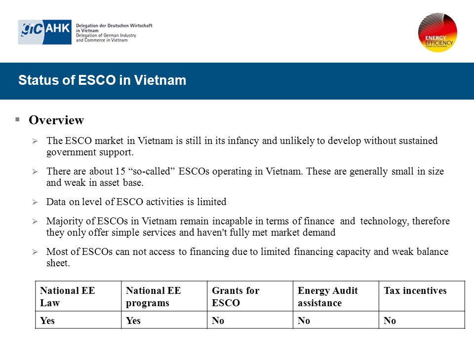 Status of ESCO in Vietnam
