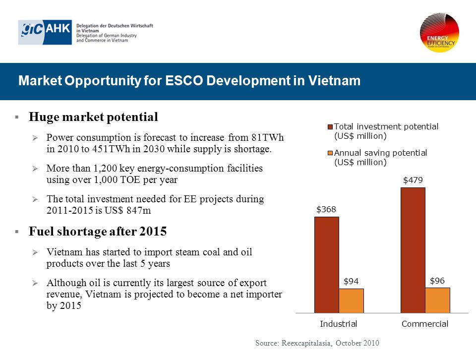 Market Opportunity for ESCO Development in Vietnam
