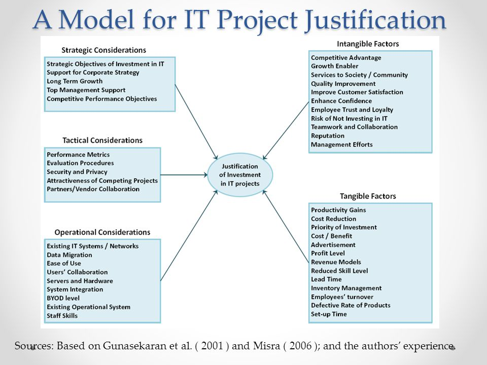 A Model for IT Project Justification