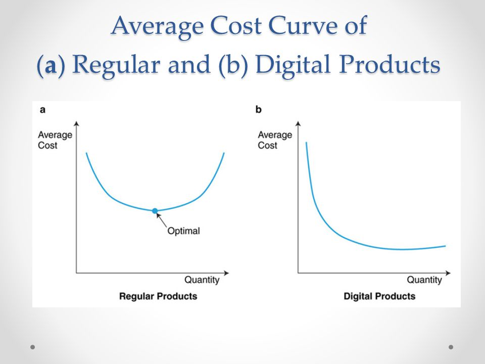 Average Cost Curve of (a) Regular and (b) Digital Products