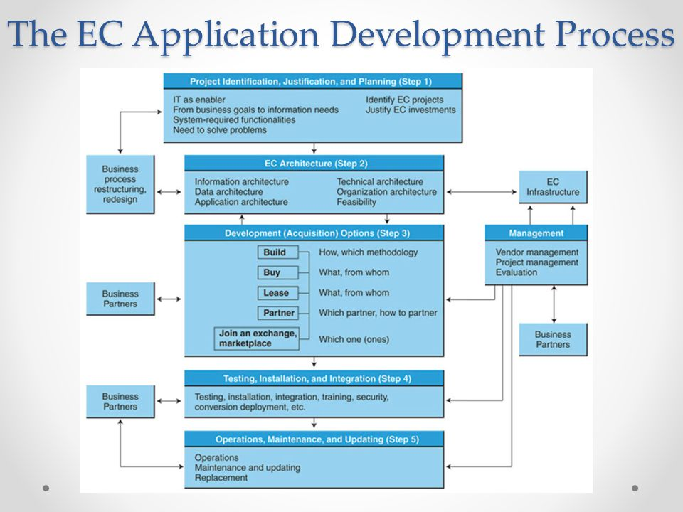 The EC Application Development Process
