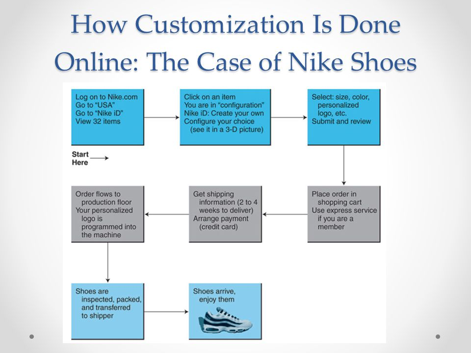 How Customization Is Done Online: The Case of Nike Shoes