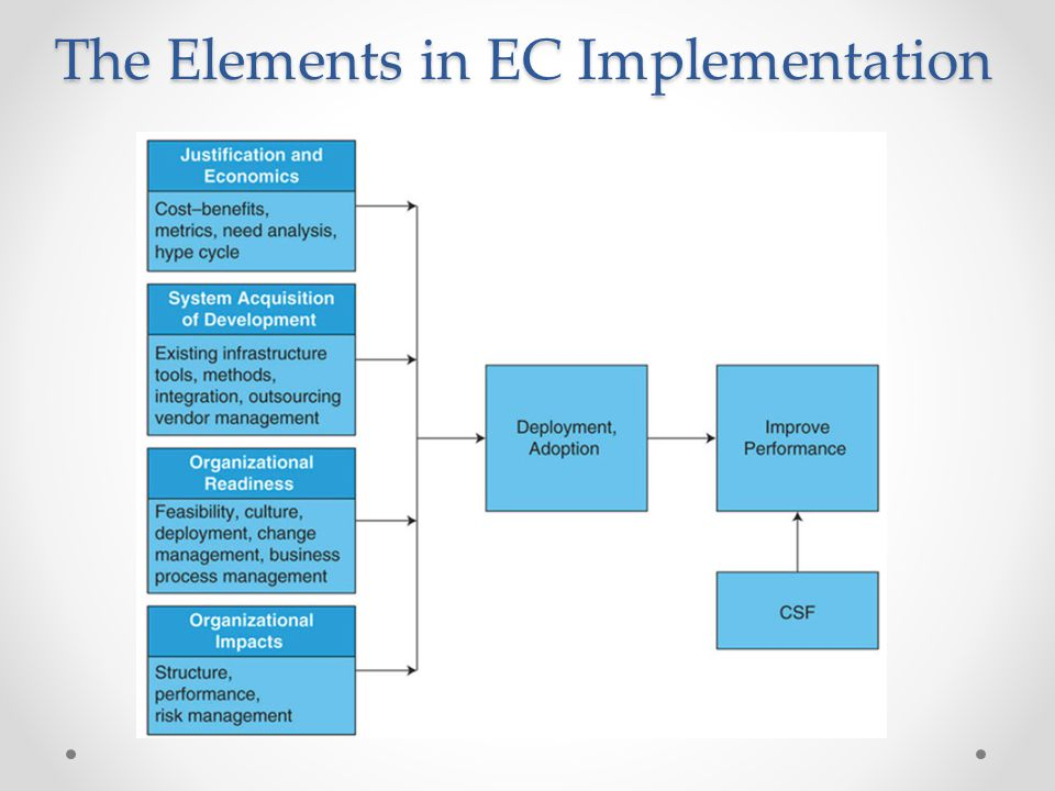 The Elements in EC Implementation