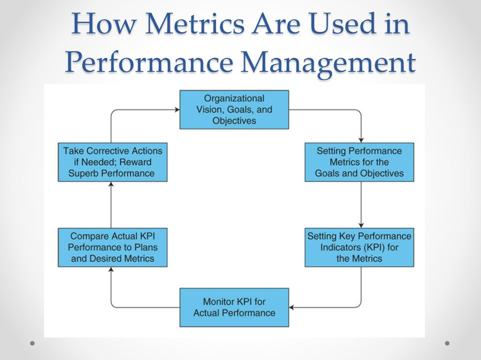 How Metrics Are Used in Performance Management