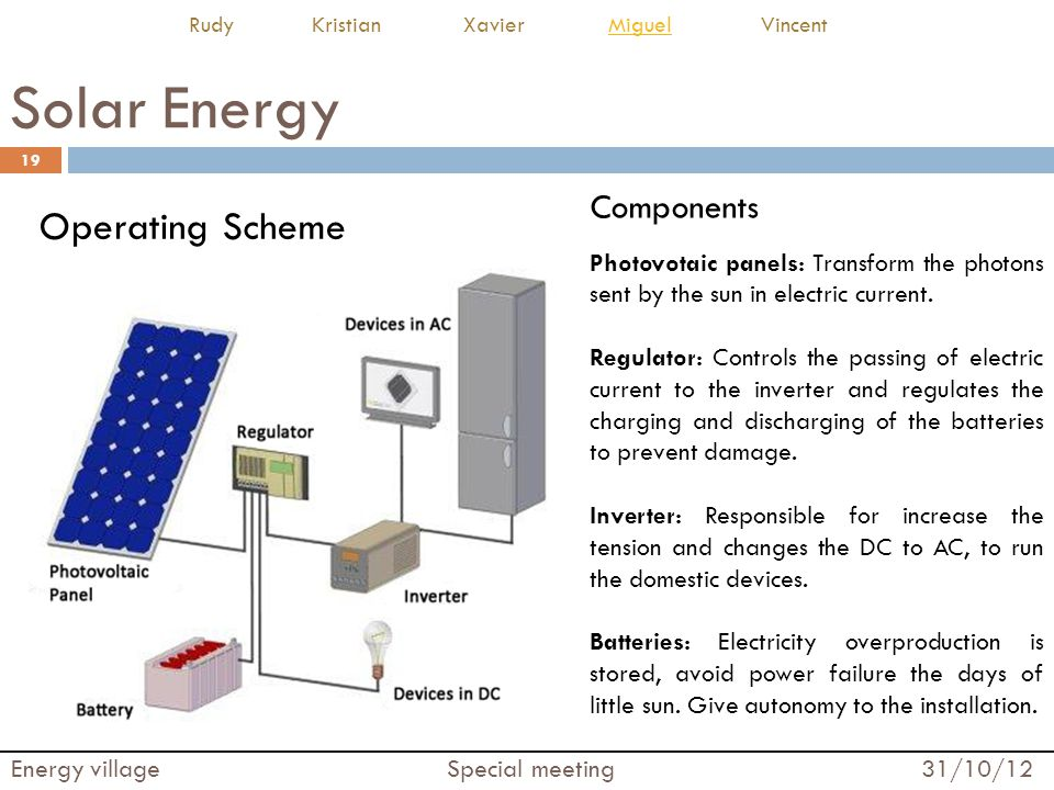 Solar Energy Operating Scheme Components
