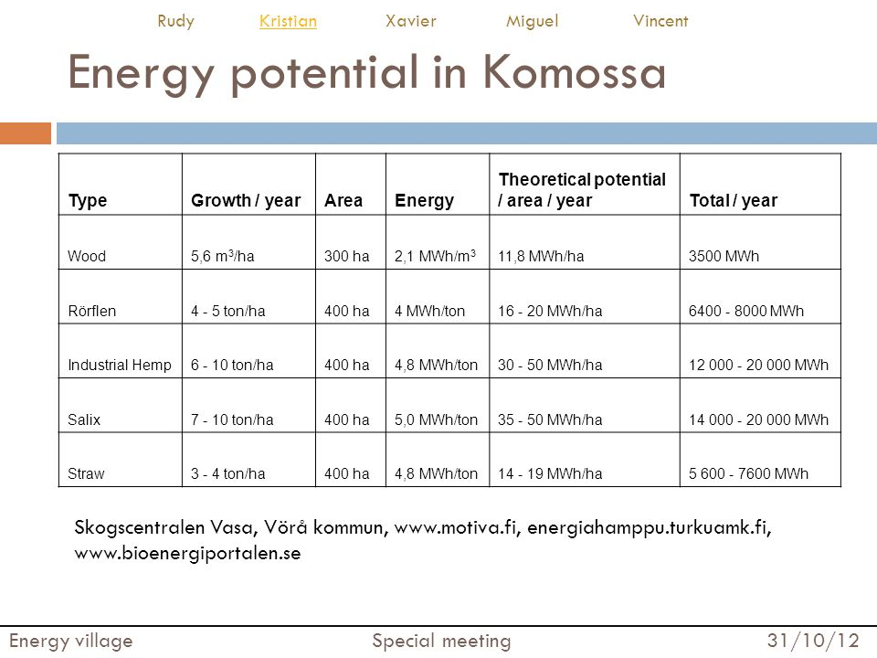 Energy potential in Komossa