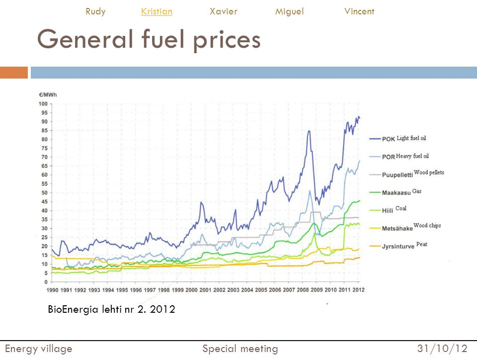 General fuel prices BioEnergia lehti nr 2. 2012