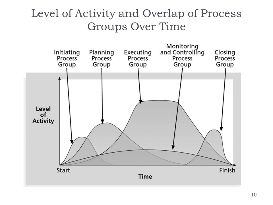 Level of Activity and Overlap of Process Groups Over Time