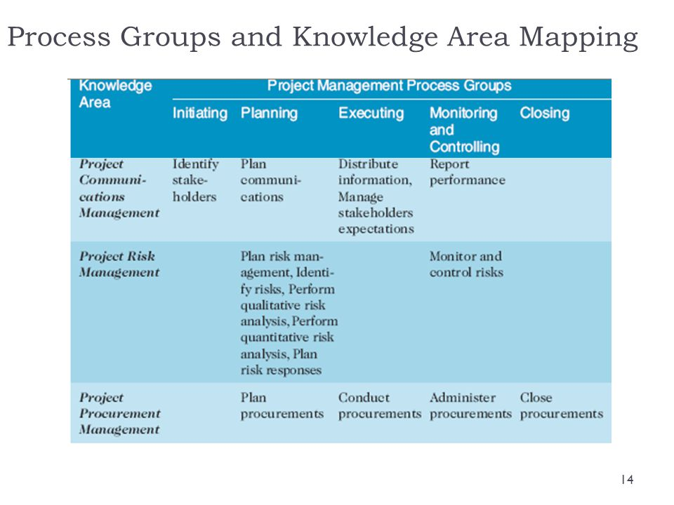 Process Groups and Knowledge Area Mapping