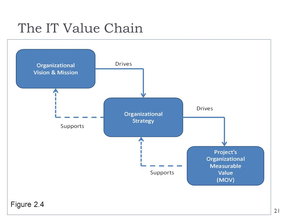 The IT Value Chain Figure 2.4