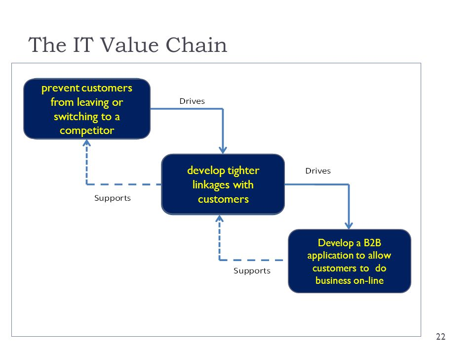 The IT Value Chain prevent customers from leaving or switching to a competitor. develop tighter linkages with customers.