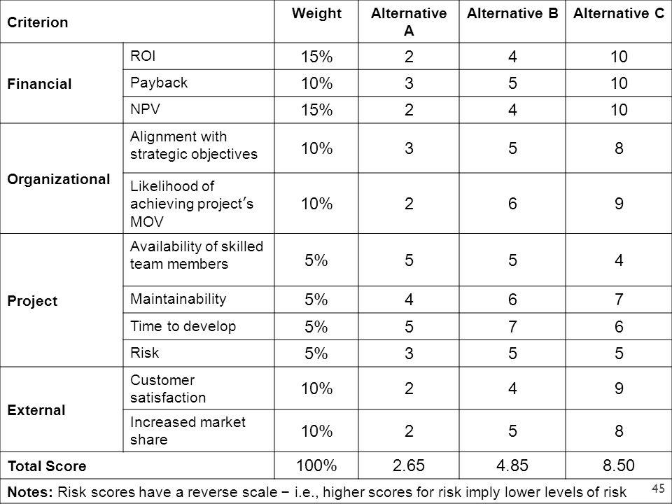 Criterion Weight. Alternative A. Alternative B. Alternative C. Financial. ROI. 15% 2. 4. 10.
