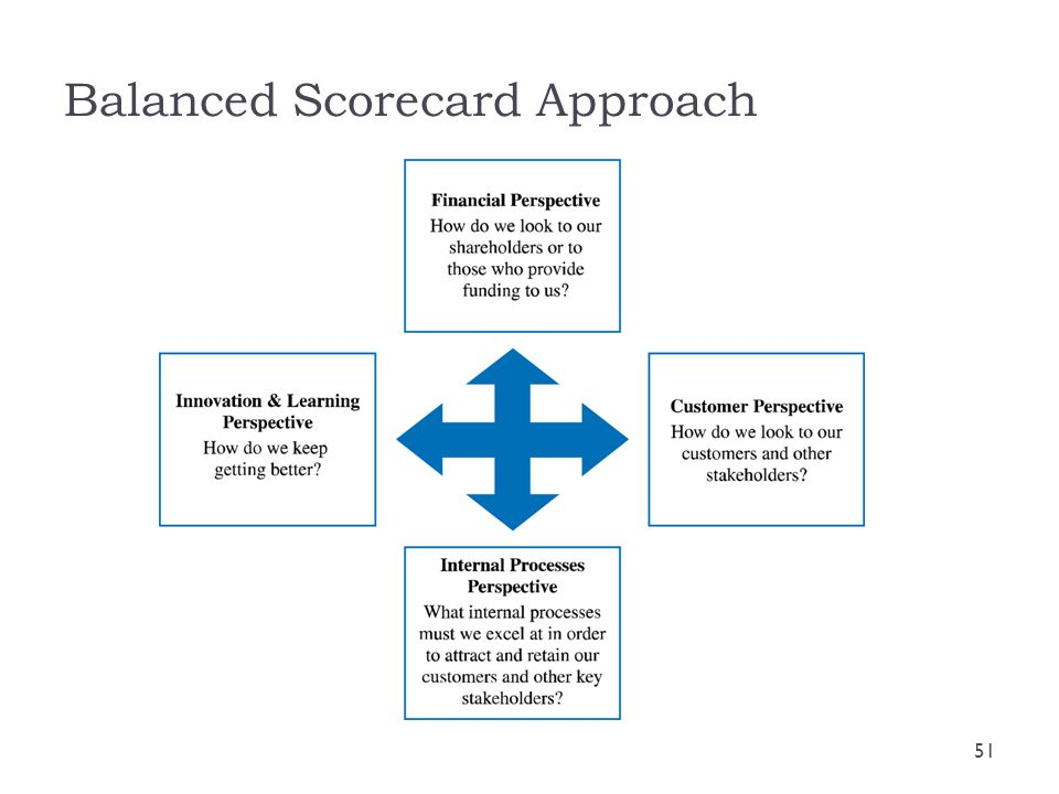 Balanced Scorecard Approach